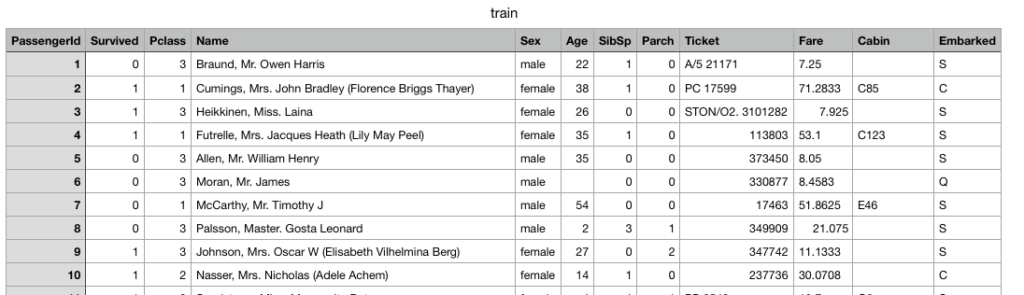 Titanic competition: screenshot of train.csv